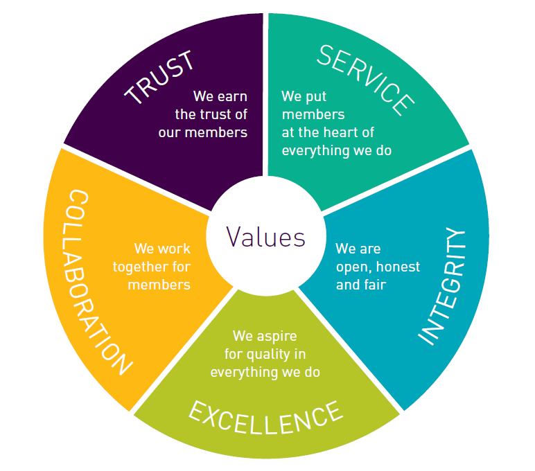 Values wheel