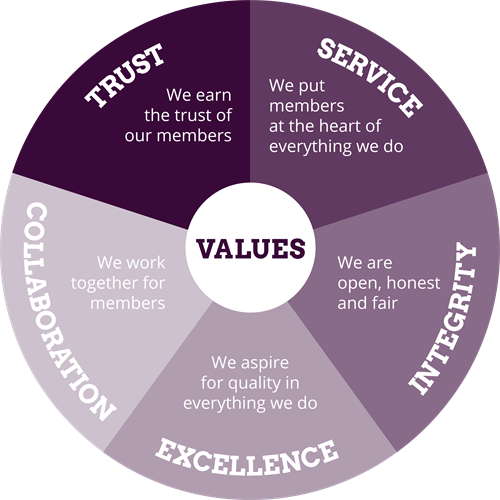 M00104_Philosophy-Infographics_Web_Values_V3